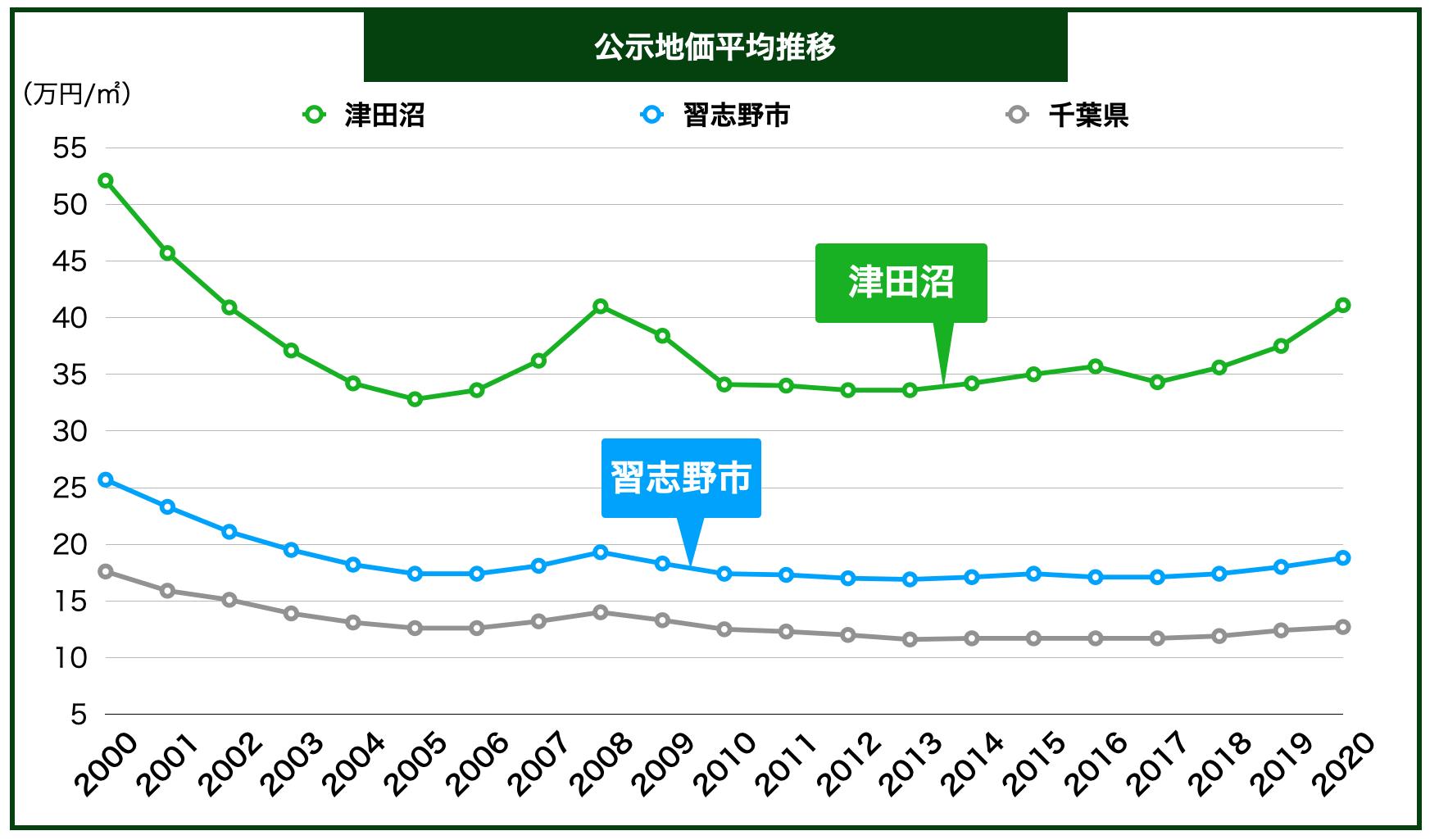 津田沼の公示地価の推移