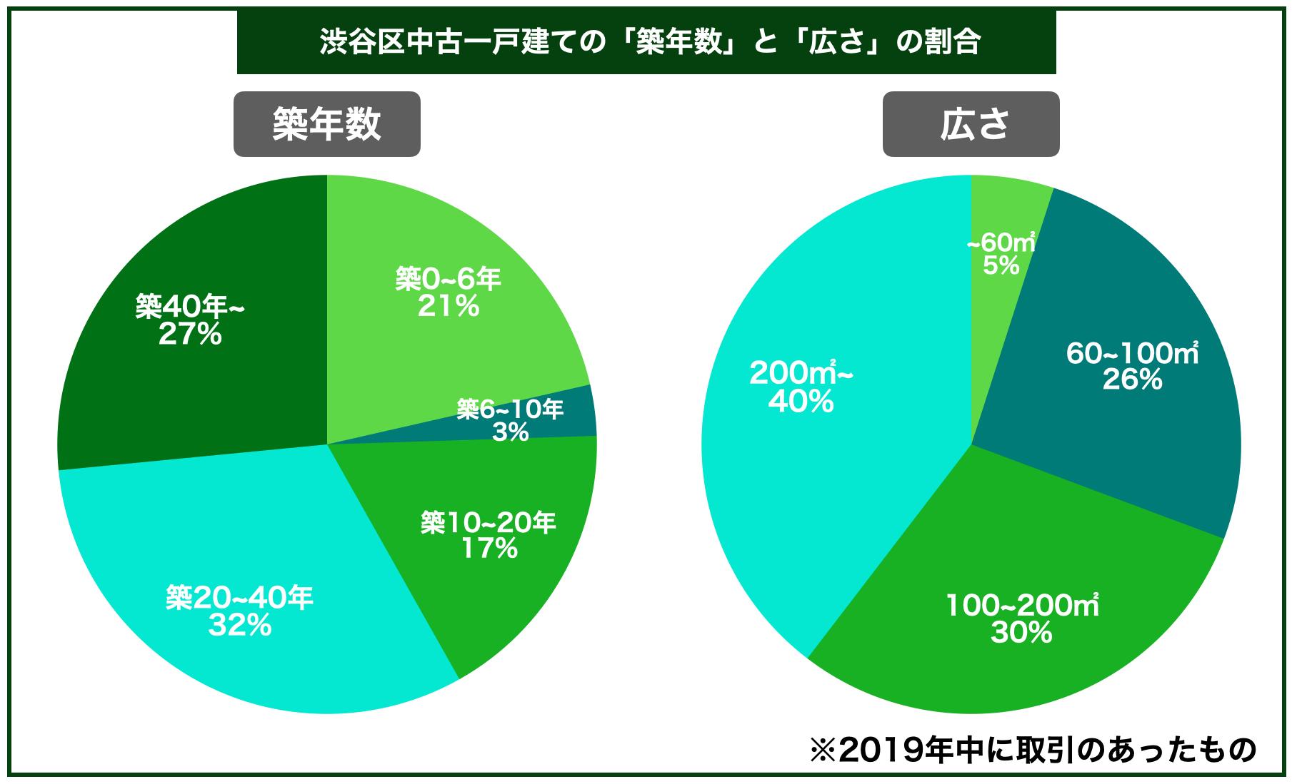 渋谷区中古一戸建ての平均築年数と広さの割合