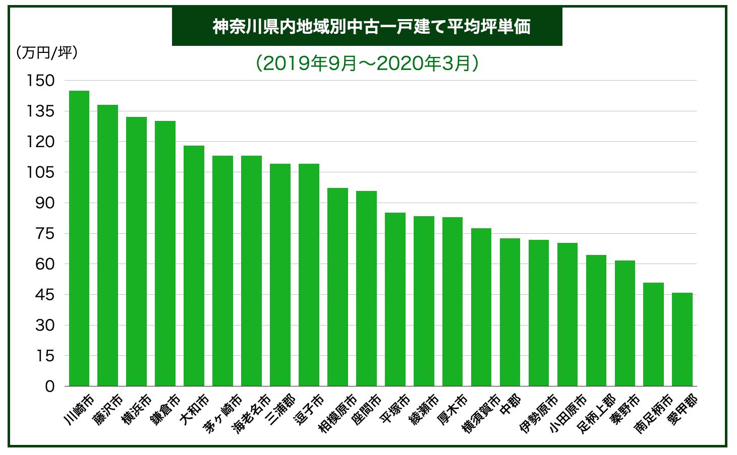 神奈川県市別中古一戸建て平均坪単価