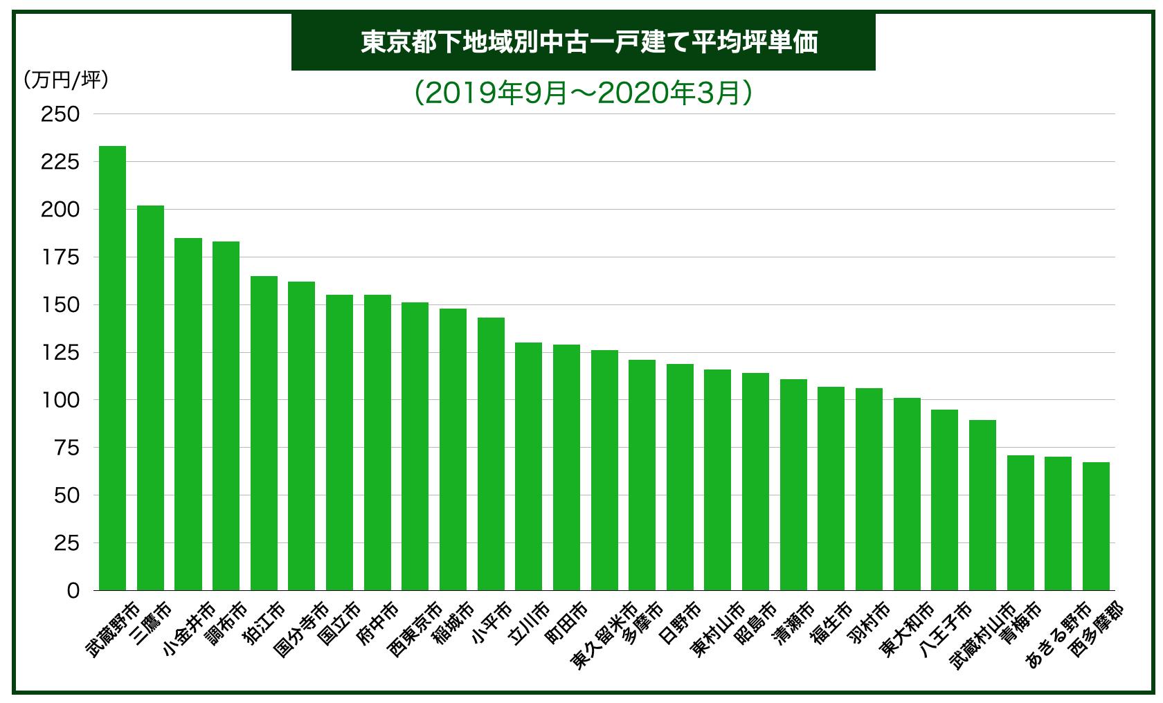 東京都下地域別中古一戸建て平均坪単価
