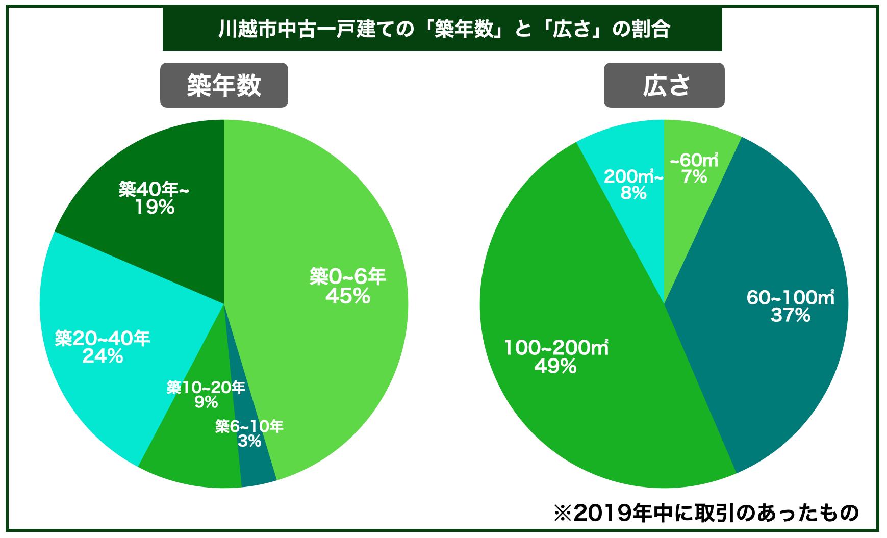 川越市中古一戸建ての平均築年数と広さの割合
