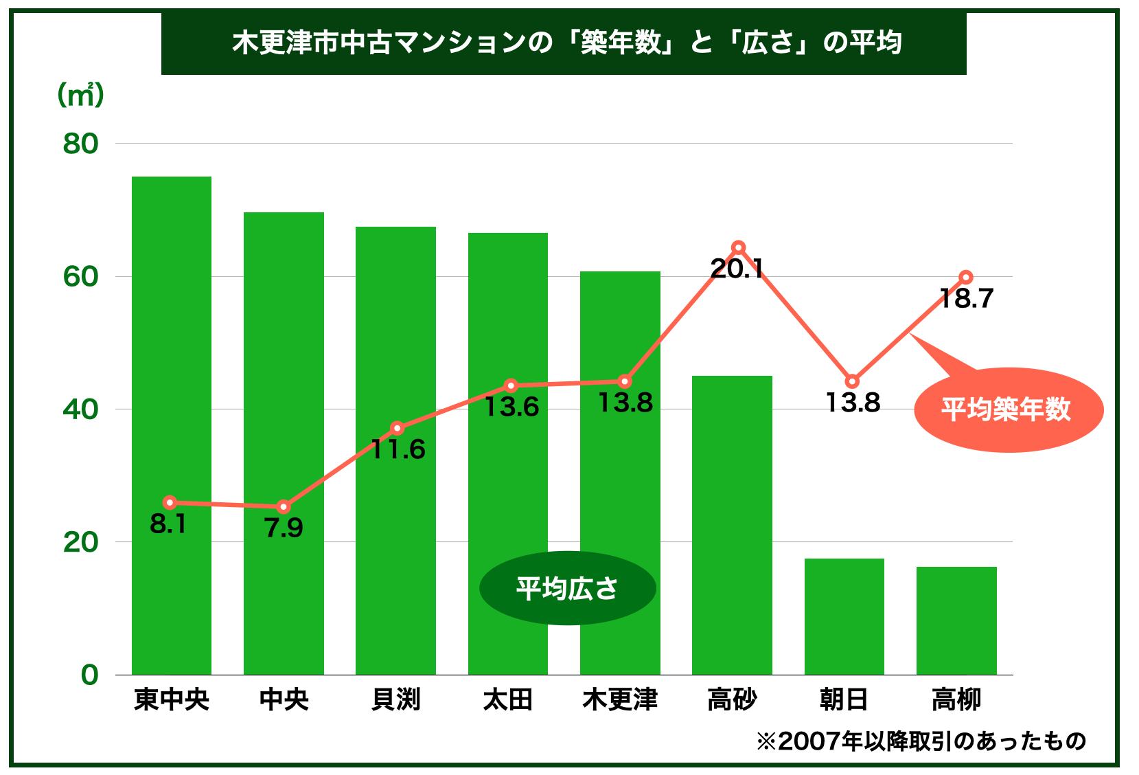 木更津市中古マンション築年数広さ平均