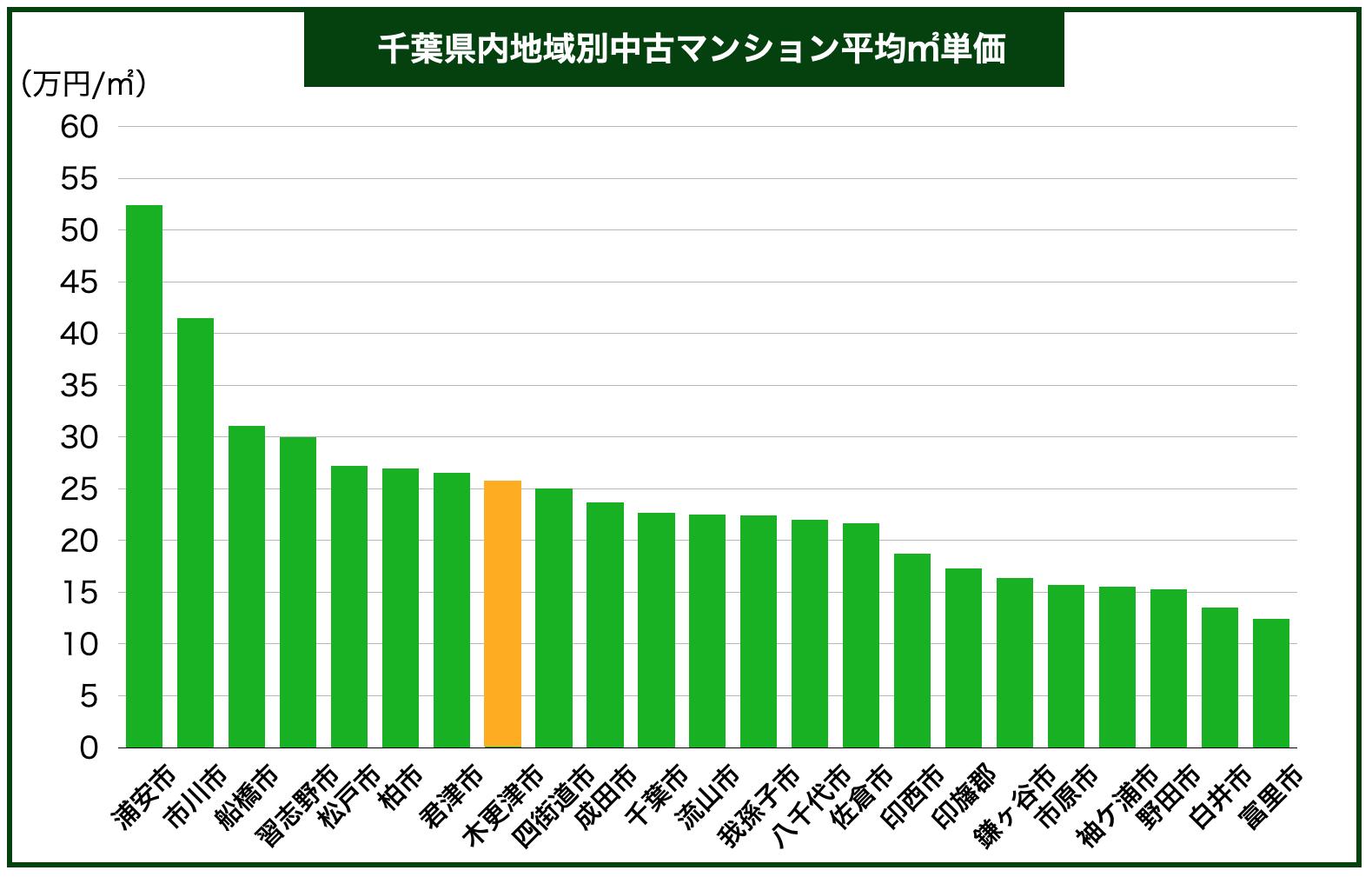 千葉県地域別中古マンション平均㎡単価