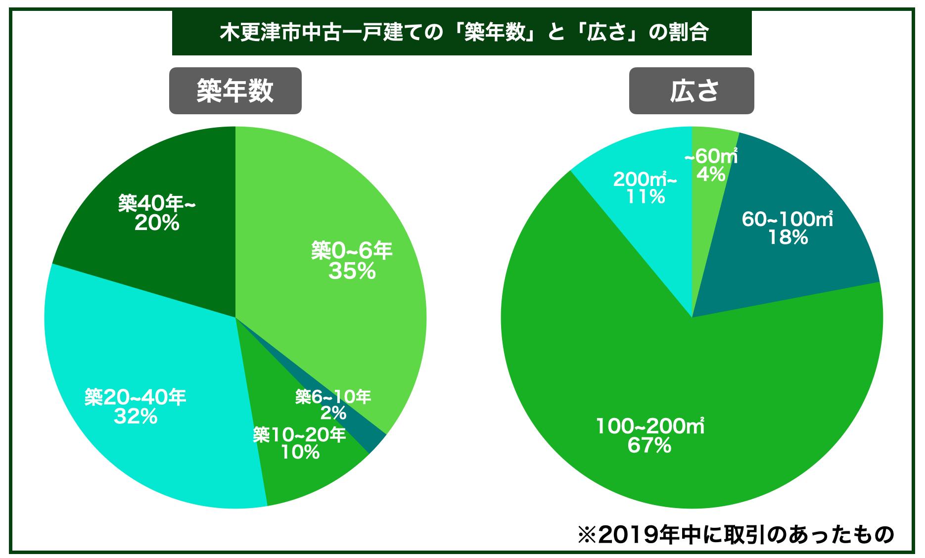 木更津市中古一戸建ての平均築年数と広さの割合