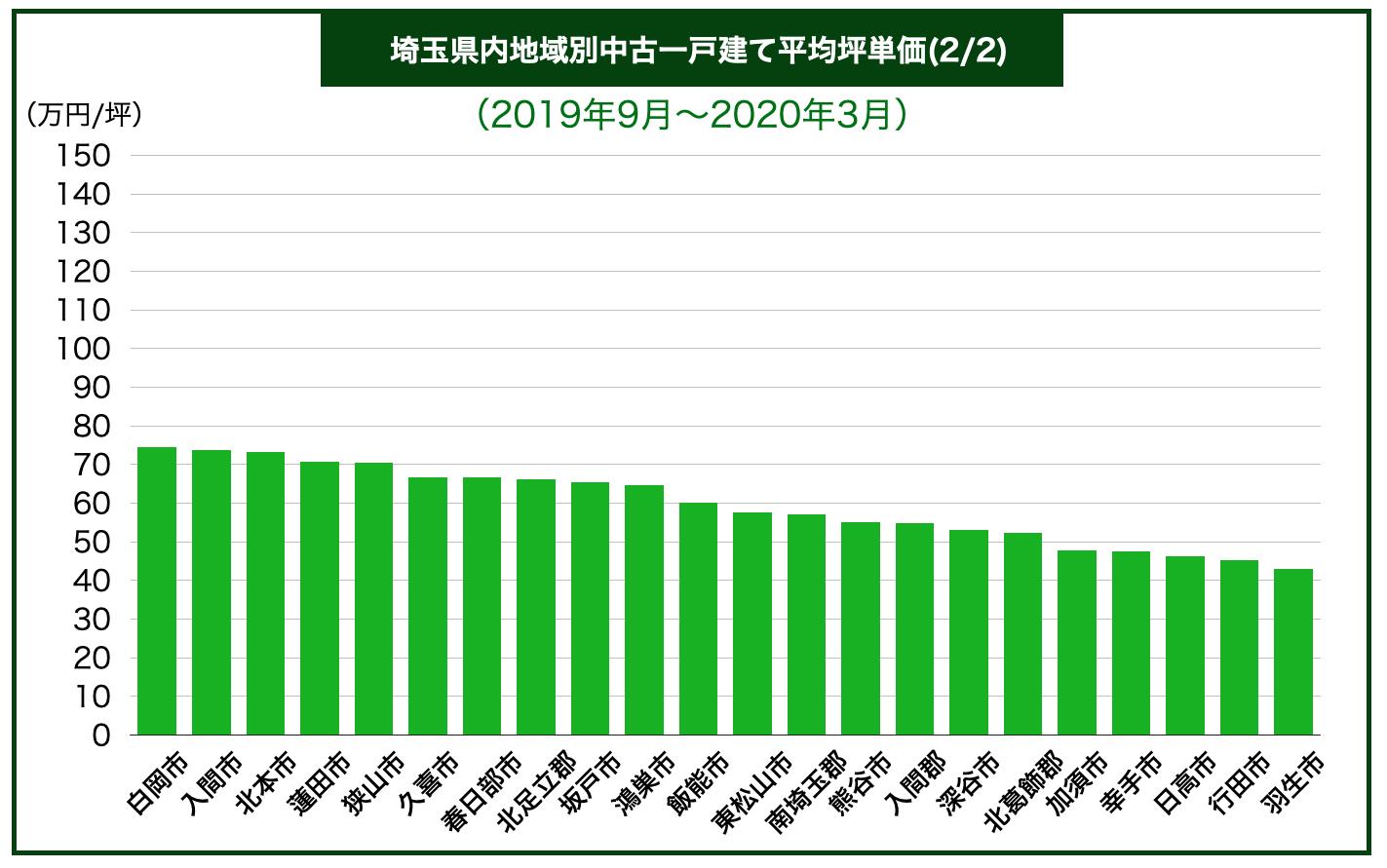 埼玉県市別中古一戸建て平均坪単価