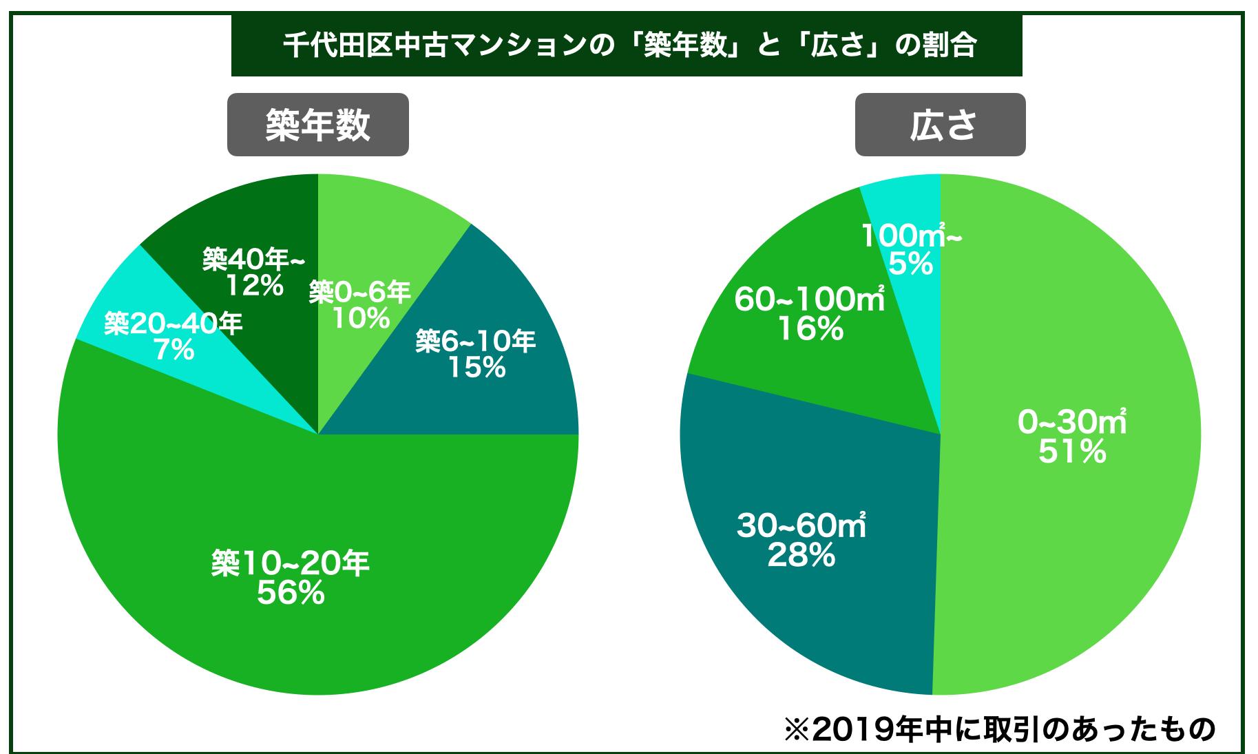千代田区中古マンション築年数広さ割合