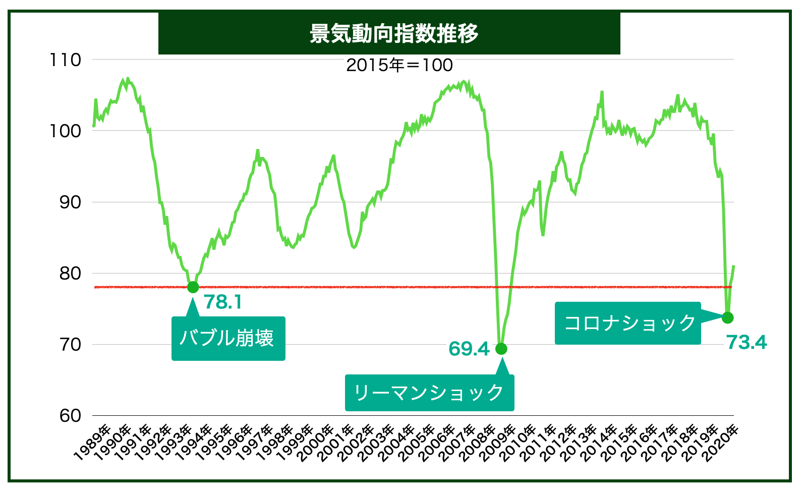 景気動向指数推移